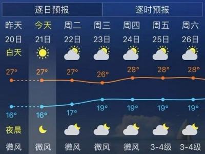 注意!福州今晨14.2℃!早晚温差超10℃!