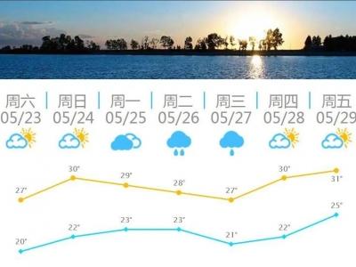 不下雨的周末好好过,福州下周又是雨!