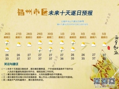 """热到起飞!福州明天起37℃""""三连击"""""""