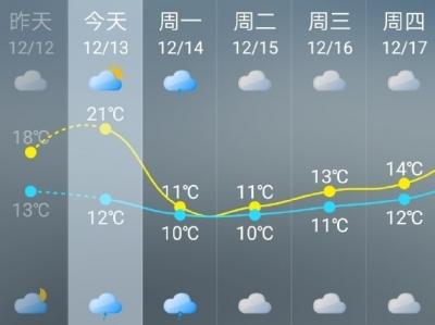 """福州气温""""过山车"""" 今天小幅回升明天降雨降温"""