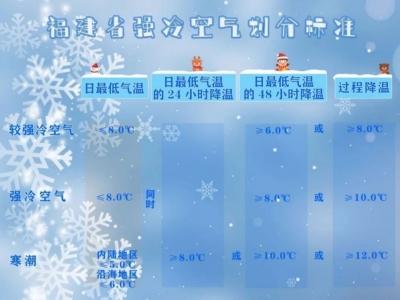 跨年寒潮袭榕,气温将创新低,福州会下雪吗?